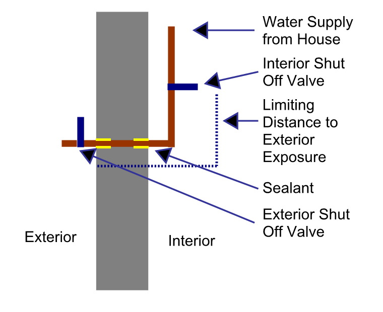 shut off diagram